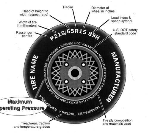 Tire sizes guide